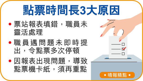 民建聯擁逾1成席位稱冠 選委會點票14小時 馮驊認不理想致歉