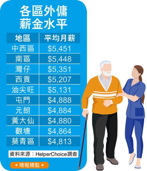 一傭難求 外傭最低工資或微調 平均月薪升至$5144 部分出2萬搶人