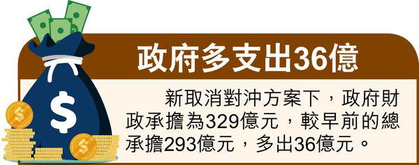 新資助329億挺微企 承擔部分遣散費長服金